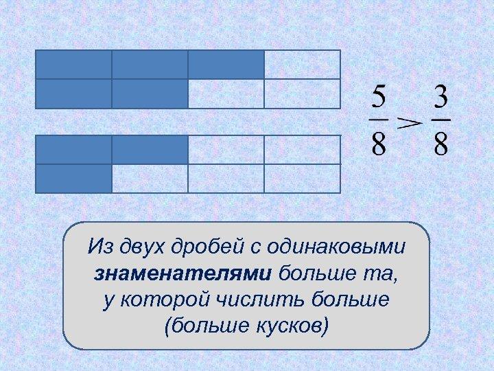 Из двух дробей с одинаковыми знаменателями больше та, у которой числить больше (больше кусков)
