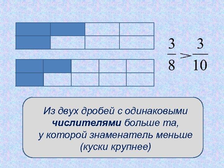 Из двух дробей с одинаковыми числителями больше та, у которой знаменатель меньше (куски крупнее)