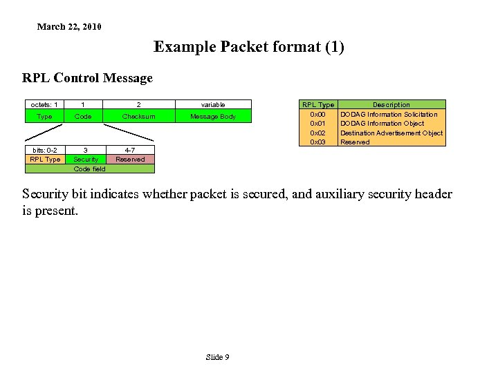 March 22, 2010 Example Packet format (1) RPL Control Message octets: 1 1 2
