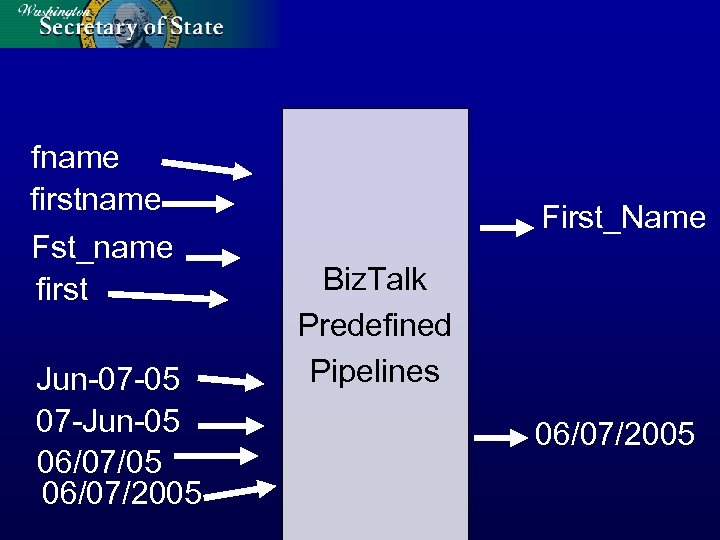 fname firstname Fst_name first Jun-07 -05 07 -Jun-05 06/07/2005 First_Name Biz. Talk Predefined Pipelines