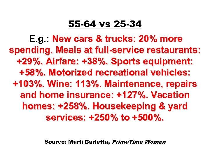 55 -64 vs 25 -34 E. g. : New cars & trucks: 20% more