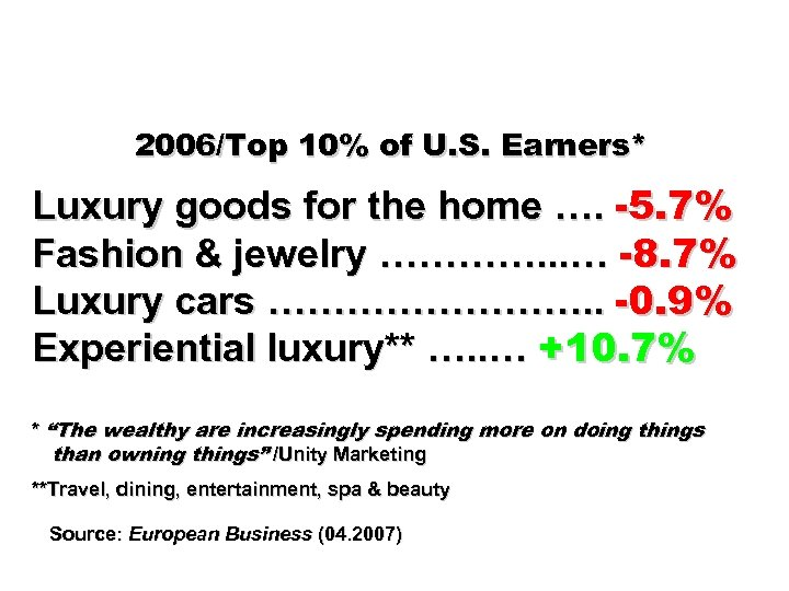 2006/Top 10% of U. S. Earners* Luxury goods for the home …. -5. 7%