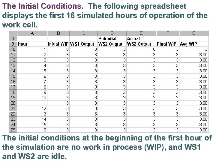 The Initial Conditions. The following spreadsheet displays the first 16 simulated hours of operation