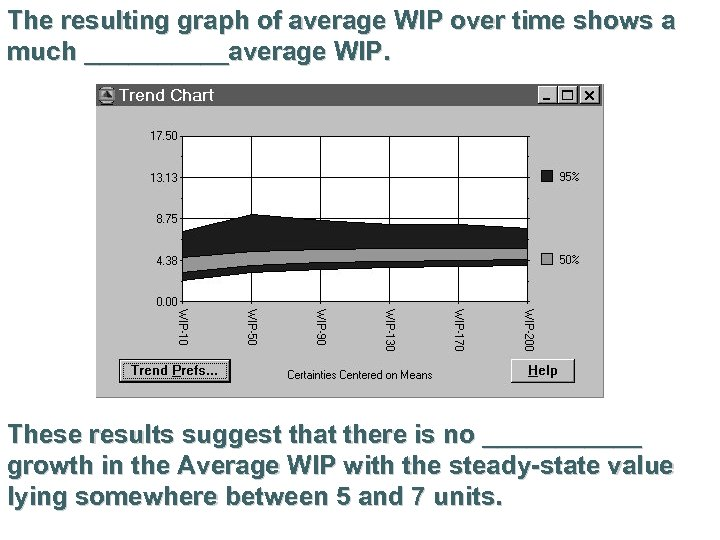 The resulting graph of average WIP over time shows a much _____average WIP. These