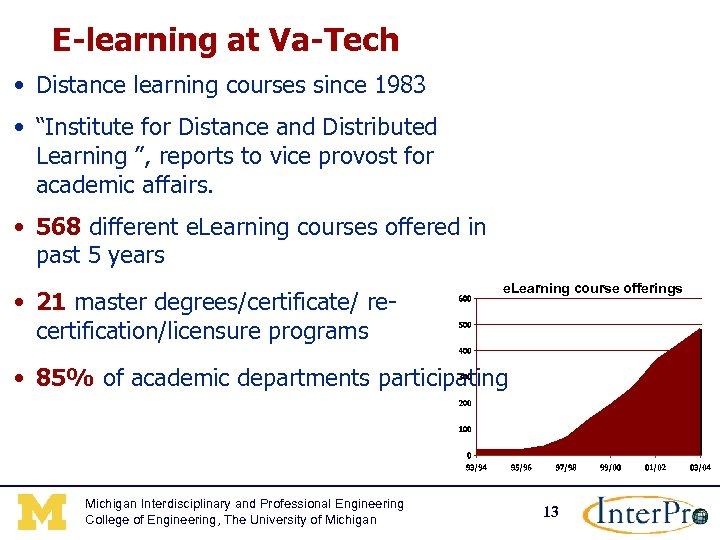 "E-learning at Va-Tech • Distance learning courses since 1983 • ""Institute for Distance and"