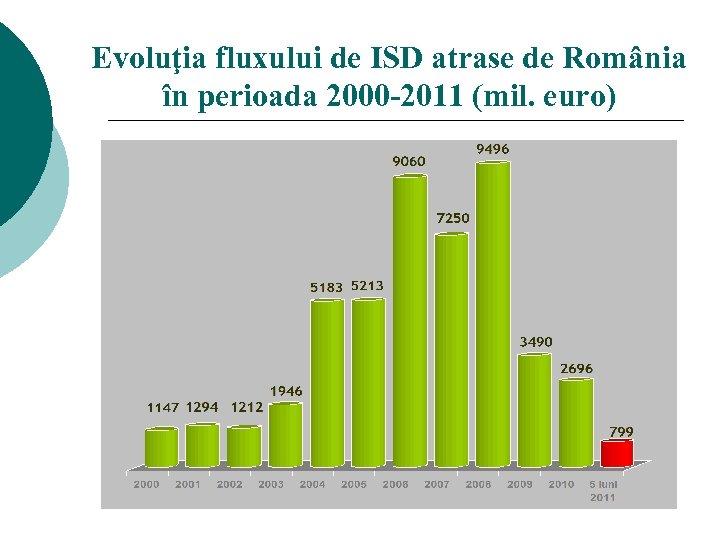 Evoluţia fluxului de ISD atrase de România în perioada 2000 -2011 (mil. euro)