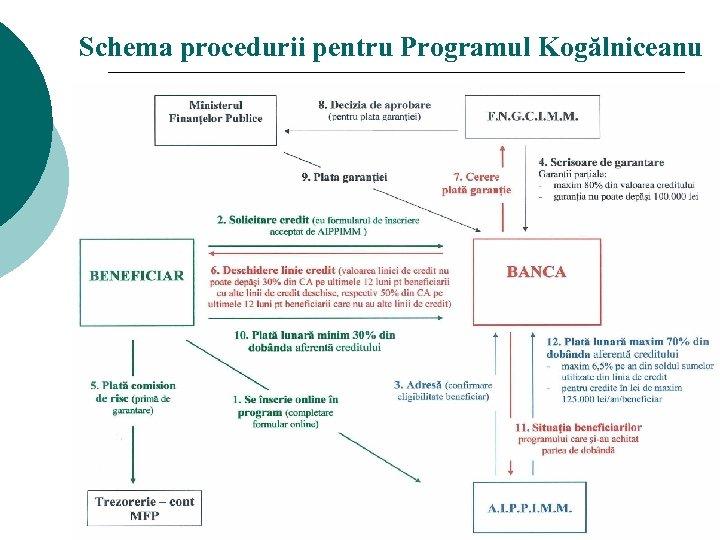Schema procedurii pentru Programul Kogălniceanu