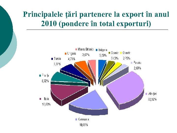 Principalele ţări partenere la export în anul 2010 (pondere în total exporturi)