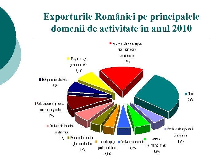 Exporturile României pe principalele domenii de activitate în anul 2010