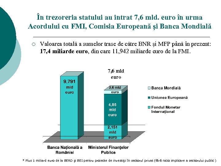 În trezoreria statului au intrat 7, 6 mld. euro în urma Acordului cu FMI,