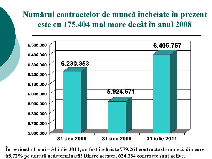 Numărul contractelor de muncă încheiate în prezent este cu 175. 404 mai mare decât