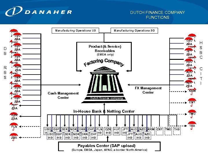 DUTCH FINANCE COMPANY FUNCTIONS D B R B S USD ZBA GBP ZBA SEK