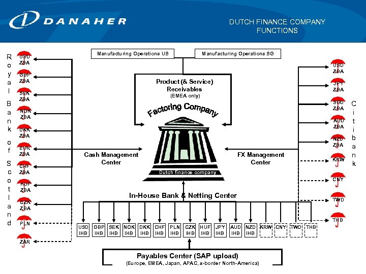DUTCH FINANCE COMPANY FUNCTIONS R o y a l B a n k o