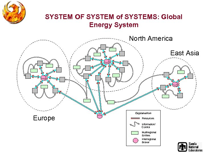 SYSTEM OF SYSTEM of SYSTEMS: Global Energy System North America East Asia Europe Explanation