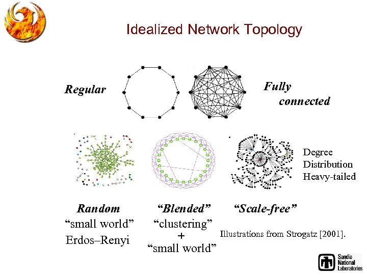 """Idealized Network Topology Fully connected Regular Degree Distribution Heavy-tailed Random """"small world"""" Erdos–Renyi """"Blended"""""""