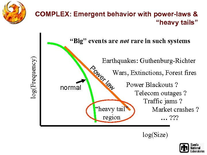 """COMPLEX: Emergent behavior with power-laws & """"heavy tails"""" log(Frequency) """"Big"""" events are not rare"""