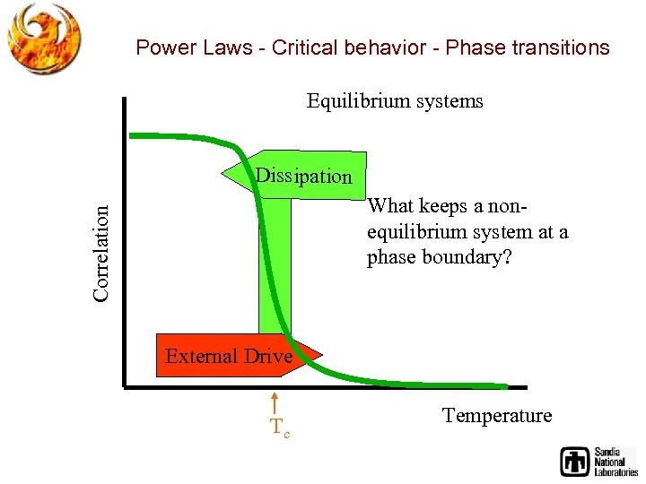 Power Laws - Critical behavior - Phase transitions Equilibrium systems Dissipation Correlation What keeps
