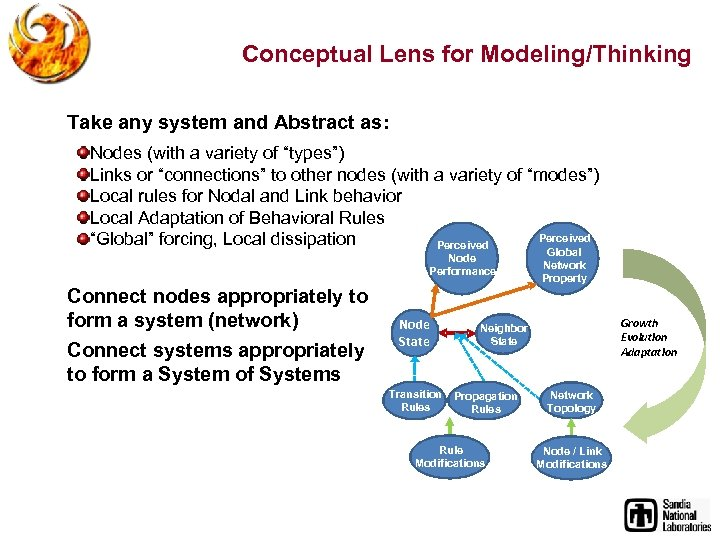 Conceptual Lens for Modeling/Thinking Take any system and Abstract as: Nodes (with a variety