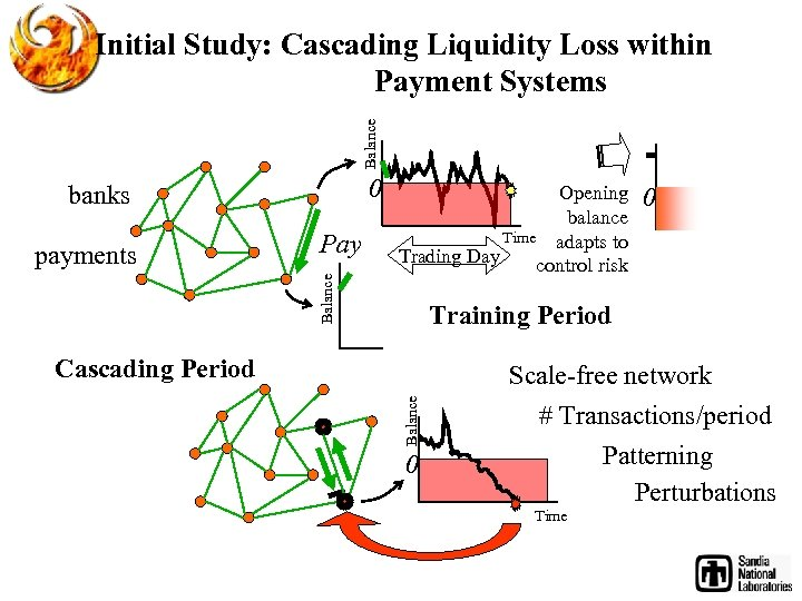 Balance Initial Study: Cascading Liquidity Loss within Payment Systems 0 banks Pay Balance payments