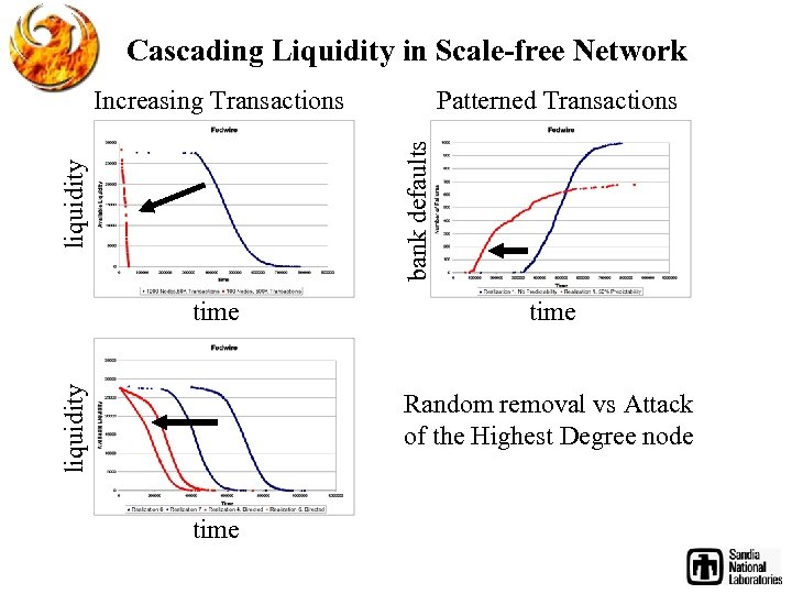 Cascading Liquidity in Scale-free Network Patterned Transactions liquidity bank defaults Increasing Transactions liquidity time