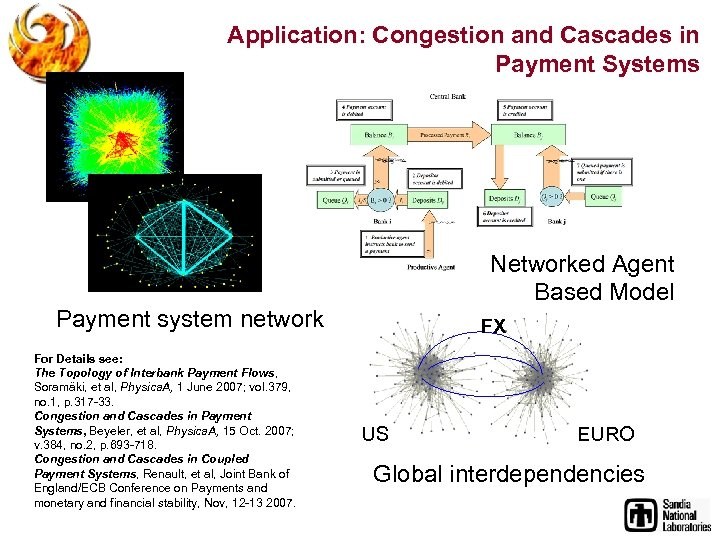 Application: Congestion and Cascades in Payment Systems Networked Agent Based Model Payment system network
