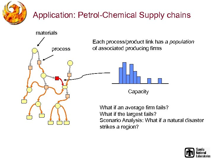 Application: Petrol-Chemical Supply chains materials process Each process/product link has a population of associated