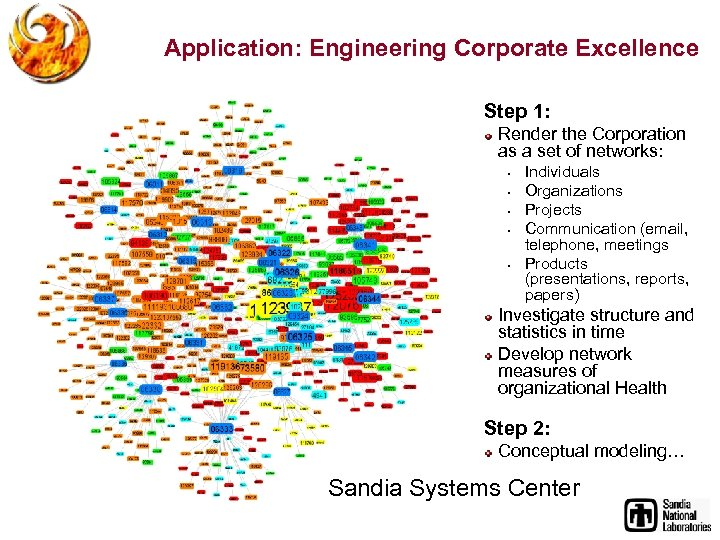 Application: Engineering Corporate Excellence Step 1: Render the Corporation as a set of networks: