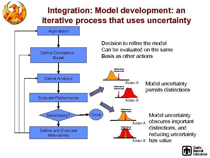 Integration: Model development: an iterative process that uses uncertainty Aspirations Decision to refine the