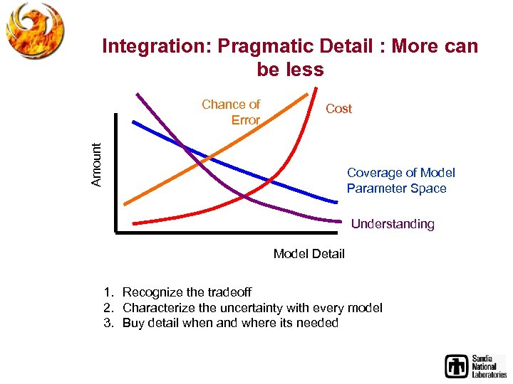 Integration: Pragmatic Detail : More can be less Cost Amount Chance of Error Coverage