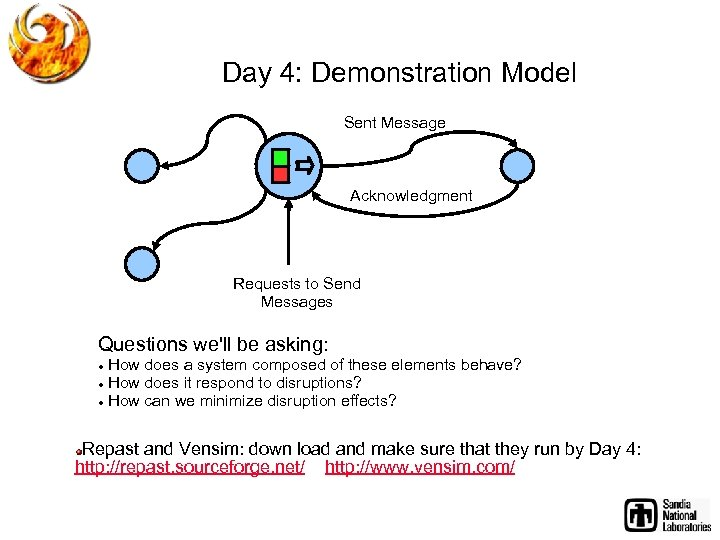 Day 4: Demonstration Model Sent Message Acknowledgment Requests to Send Messages Questions we'll be