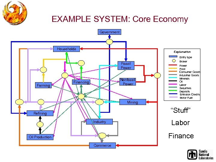 EXAMPLE SYSTEM: Core Economy Government Households Explanation Entity type Fossil Power Farming Nonfossil Power