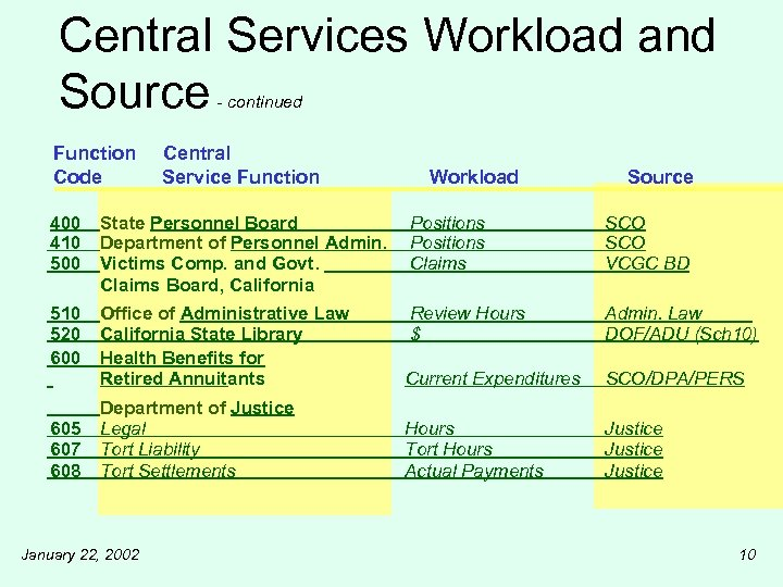 Central Services Workload and Source - continued Function Code Central Service Function Workload Source
