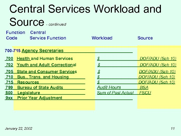 Central Services Workload and Source - continued Function Central Code Service Function Workload Source
