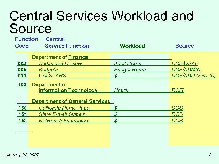 Central Services Workload and Source Function Code 004 005 010 100 Central Service Function