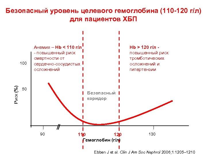 Безопасный уровень целевого гемоглобина (110 -120 г/л) для пациентов ХБП Риск (%) 100 Анемия
