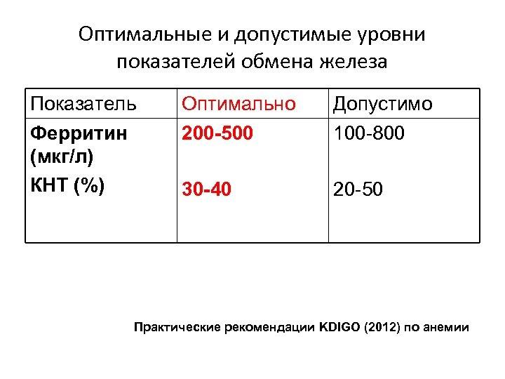 Оптимальные и допустимые уровни показателей обмена железа Показатель Ферритин (мкг/л) КНТ (%) Оптимально 200