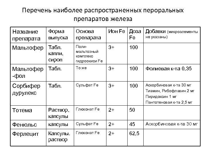 Перечень наиболее распространенных пероральных препаратов железа Основа препарата Ион Fe Доза Добавки (микроэлементы не