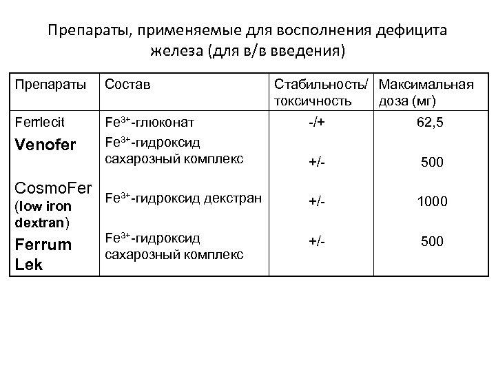 Препараты, применяемые для восполнения дефицита железа (для в/в введения) Препараты Состав Ferrlecit Fe 3+-глюконат