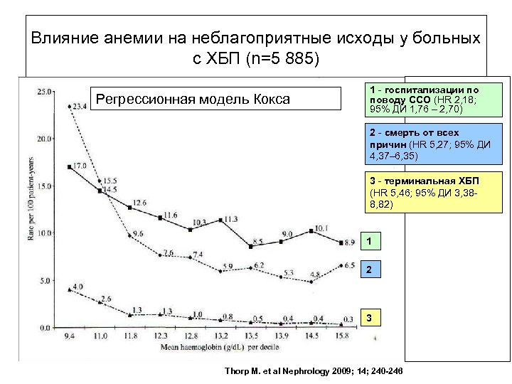 Влияние анемии на неблагоприятные исходы у больных с ХБП (n=5 885) Регрессионная модель Кокса