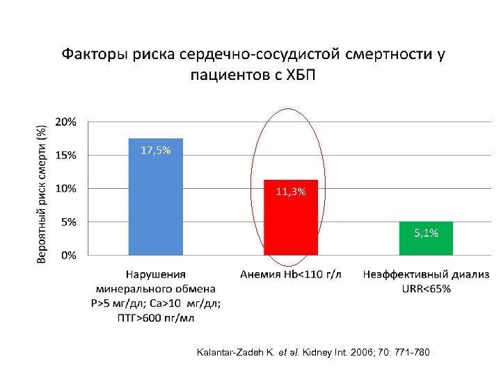 Kalantar-Zadeh K. et al. Kidney Int. 2006; 70: 771 -780