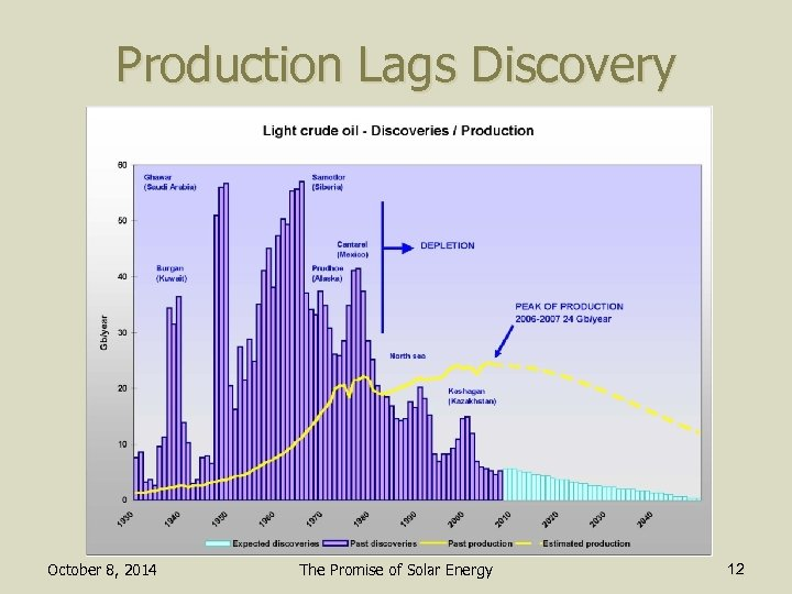 Production Lags Discovery October 8, 2014 The Promise of Solar Energy 12