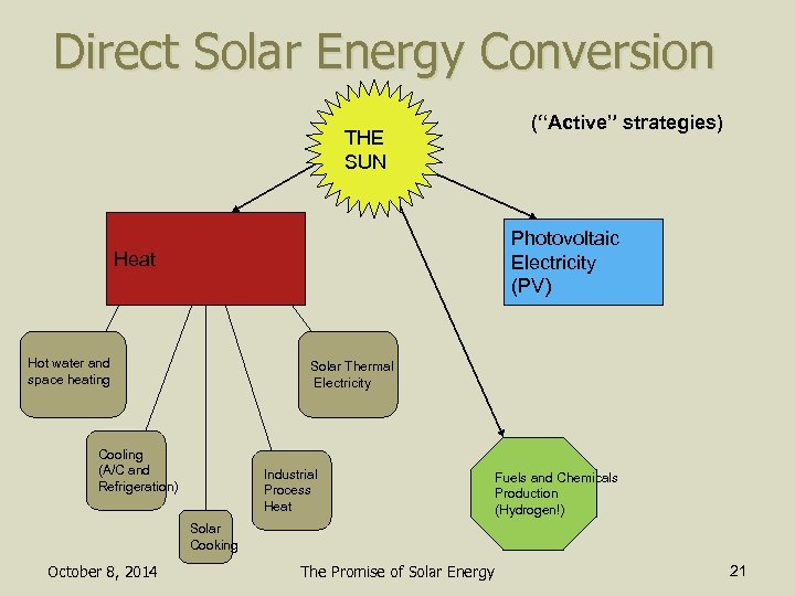 "Direct Solar Energy Conversion (""Active"" strategies) THE SUN Photovoltaic Electricity (PV) Heat Hot water"