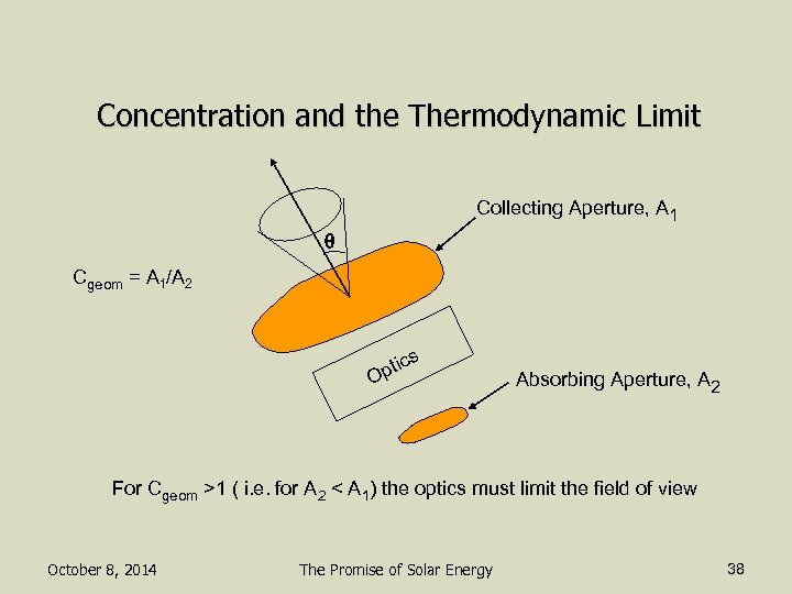Concentration and the Thermodynamic Limit Collecting Aperture, A 1 q Cgeom = A 1/A