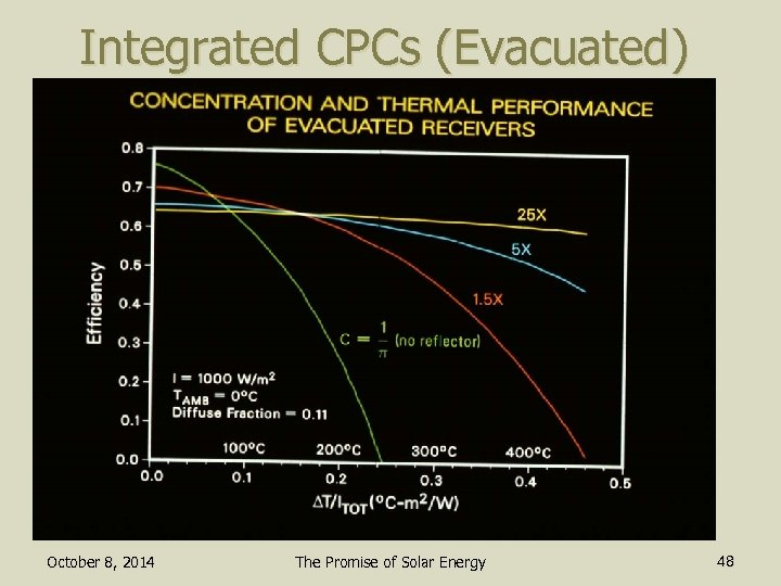 Integrated CPCs (Evacuated) October 8, 2014 The Promise of Solar Energy 48
