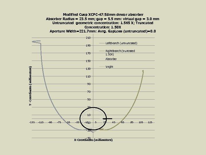 Modified Cusp XCPC-47: 58 mm dewar absorber Absorber Radius = 23. 5 mm; gap