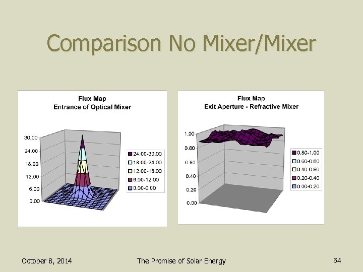 Comparison No Mixer/Mixer October 8, 2014 The Promise of Solar Energy 64
