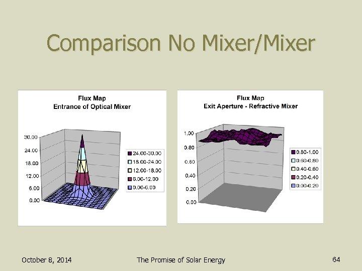 Comparison No Mixer/Mixer October 8, 2014 The Promise of Solar Energy 64