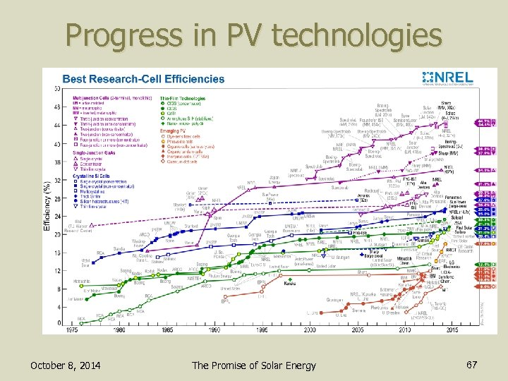 Progress in PV technologies October 8, 2014 The Promise of Solar Energy 67