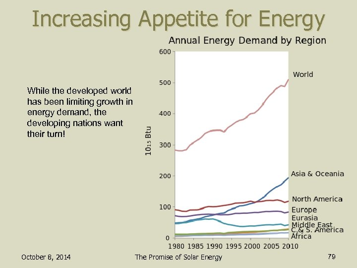 Increasing Appetite for Energy While the developed world has been limiting growth in energy