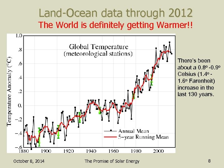 Land-Ocean data through 2012 The World is definitely getting Warmer!! There's been about a